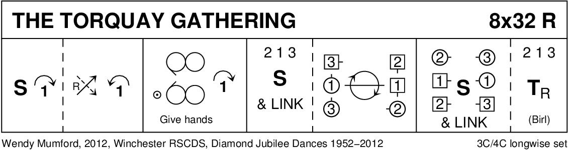 Torquay Gathering Keith Rose's Diagram