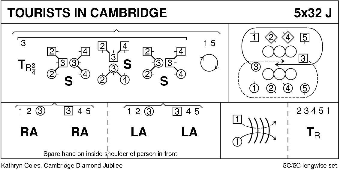 Tourists In Cambridge Keith Rose's Diagram