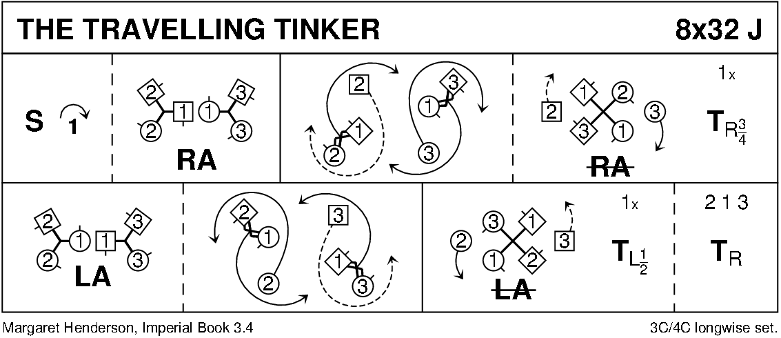 The Travelling Tinker Keith Rose's Diagram