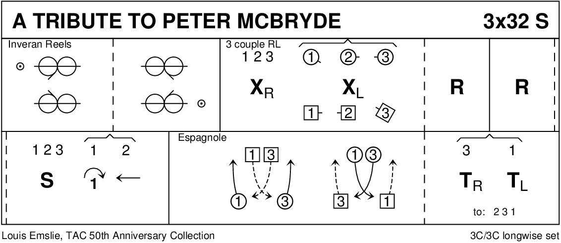 A Tribute To Peter McBryde Keith Rose's Diagram