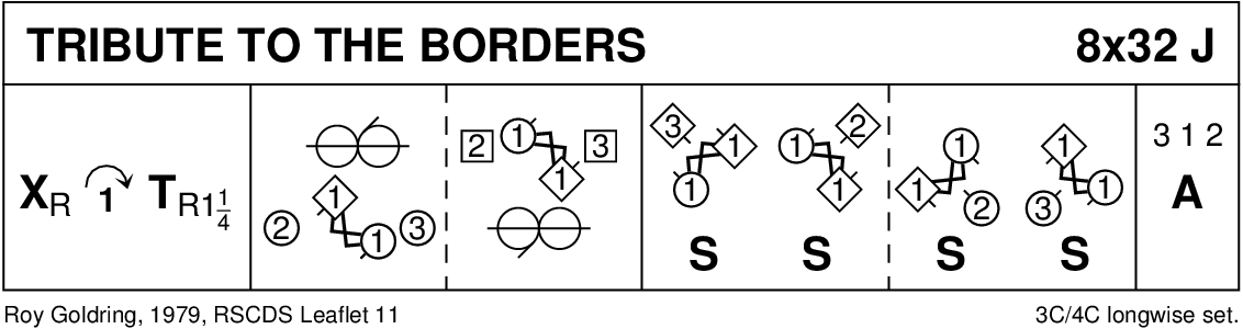 Tribute To The Borders Keith Rose's Diagram