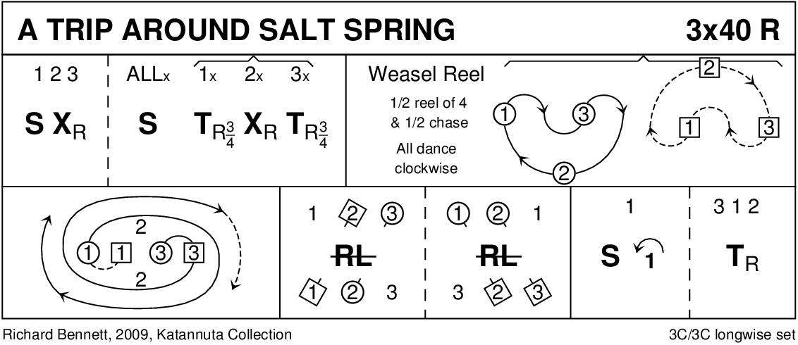 A Trip Around Salt Spring Keith Rose's Diagram