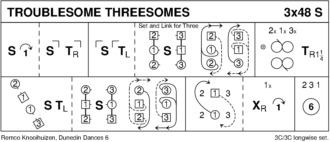 Troublesome Threesomes Keith Rose's Diagram