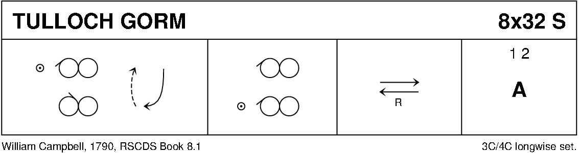 Tulloch Gorm Keith Rose's Diagram