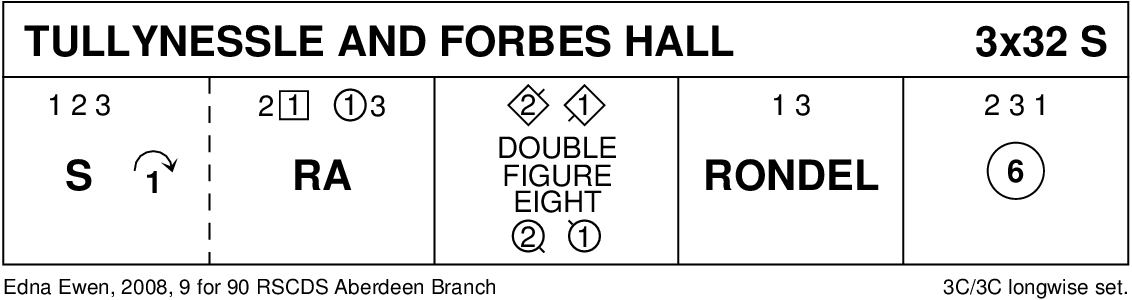 Tullynessle And Forbes Hall Keith Rose's Diagram