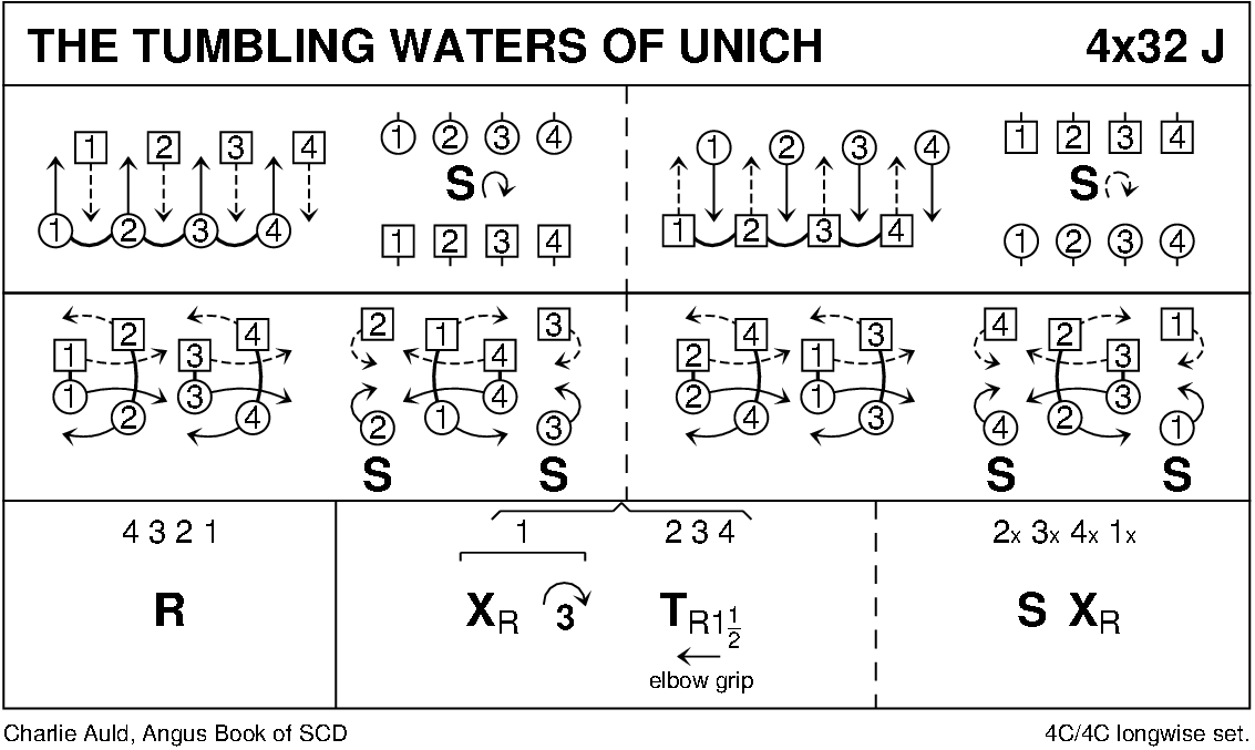 The Tumbling Waters Of Unich Keith Rose's Diagram