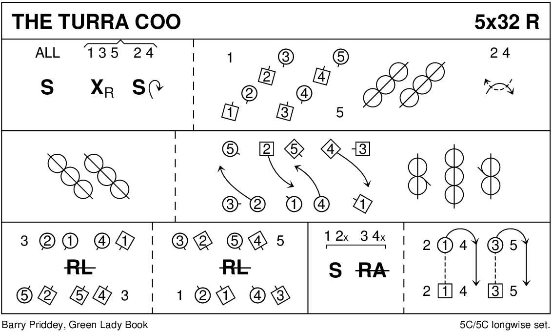 The Turra Coo Keith Rose's Diagram