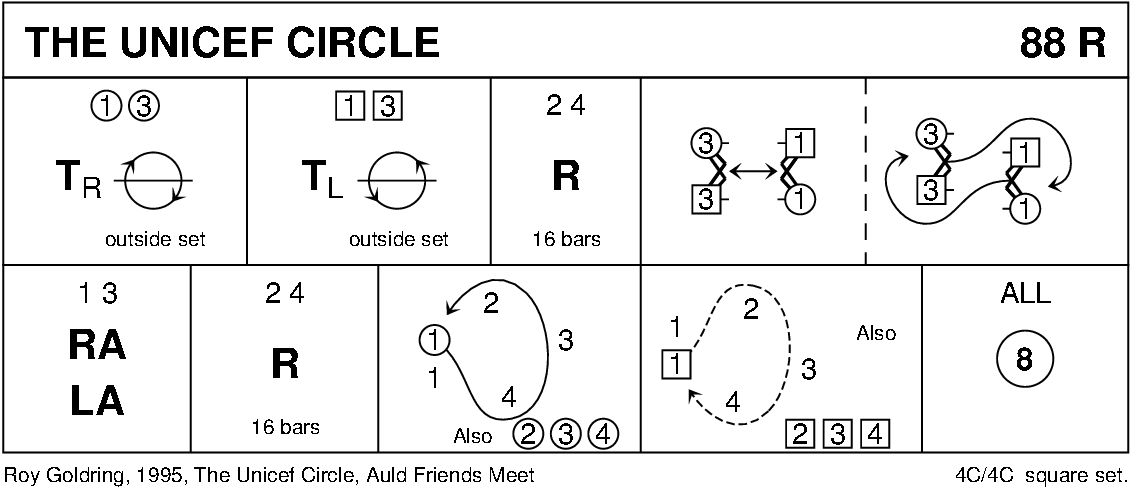 The Unicef Circle Keith Rose's Diagram