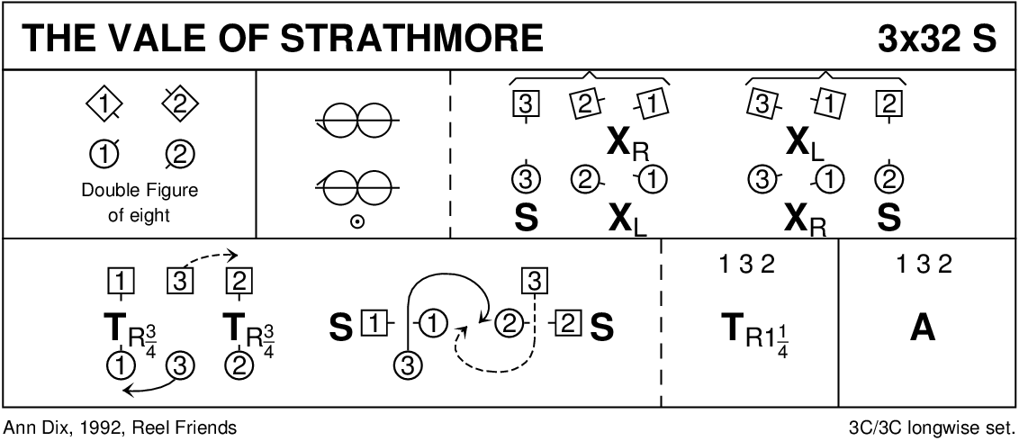 The Vale Of Strathmore Keith Rose's Diagram