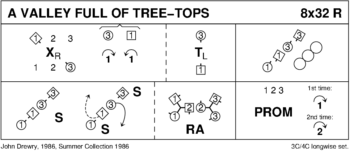 A Valley Full Of Tree Tops Keith Rose's Diagram