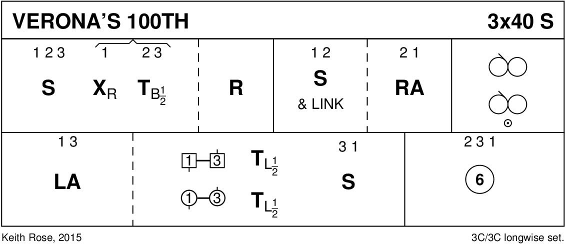 Verona's 100th Keith Rose's Diagram