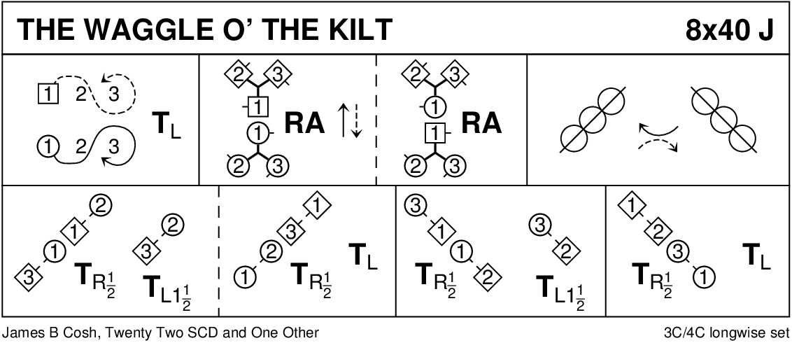 The Waggle O' The Kilt Keith Rose's Diagram