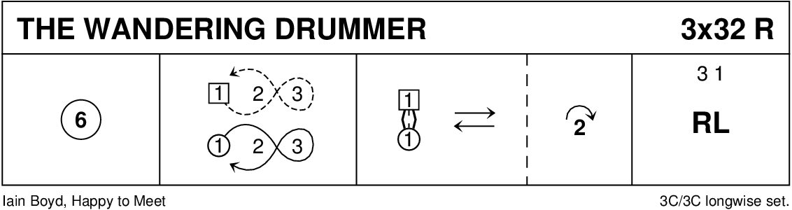 The Wandering Drummer Keith Rose's Diagram