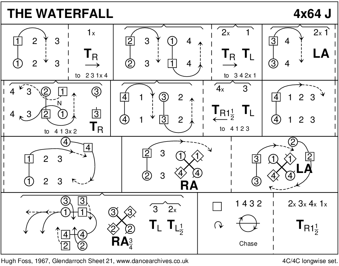 The Waterfall Keith Rose's Diagram