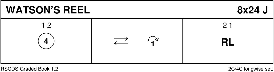 Watson's Reel Keith Rose's Diagram
