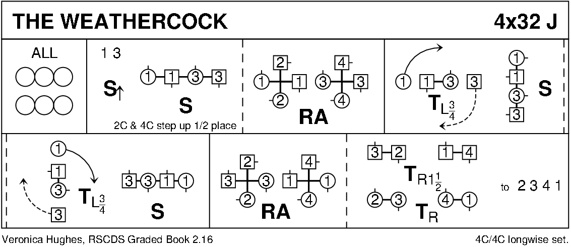 The Weathercock Keith Rose's Diagram
