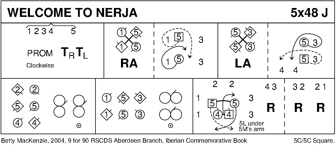 Welcome To Nerja Keith Rose's Diagram