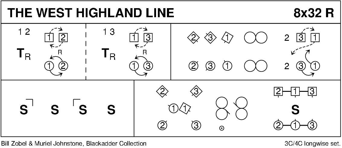 The West Highland Line Keith Rose's Diagram