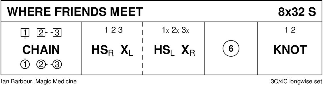 Where Friends Meet Keith Rose's Diagram