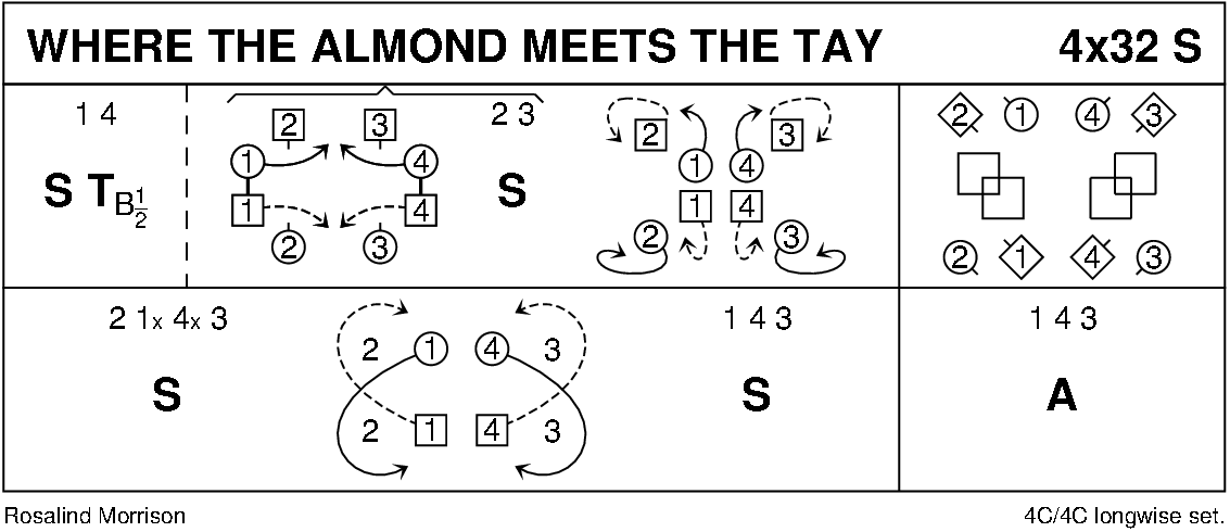 Where The Almond Meets The Tay Keith Rose's Diagram