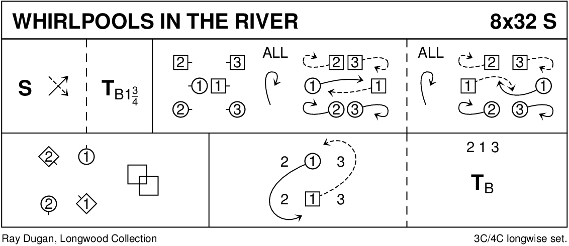 Whirlpools In The River Keith Rose's Diagram