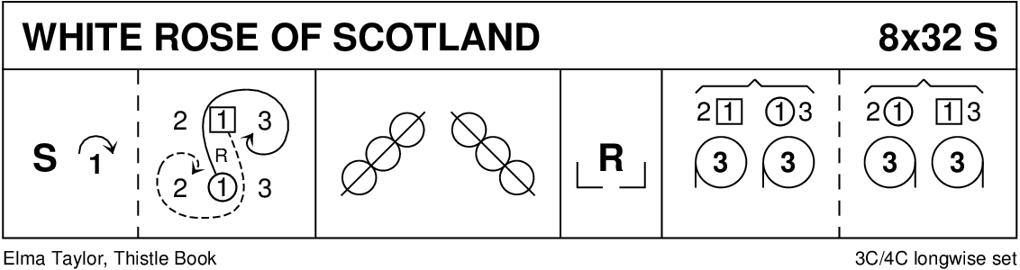 The White Rose Of Scotland Keith Rose's Diagram