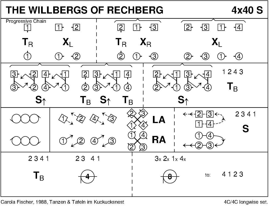 The Willbergs Of Rechberg Keith Rose's Diagram