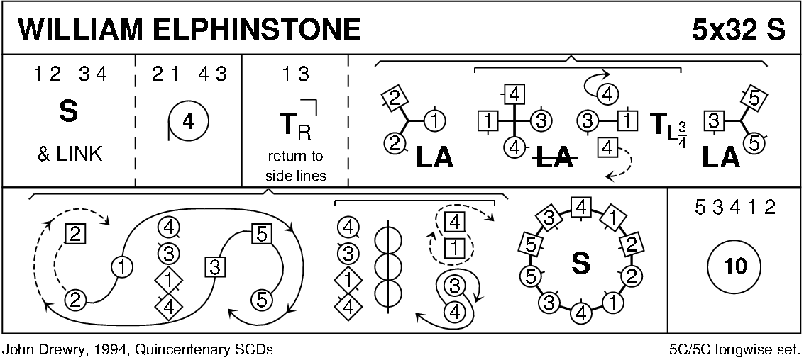 William Elphinstone Keith Rose's Diagram