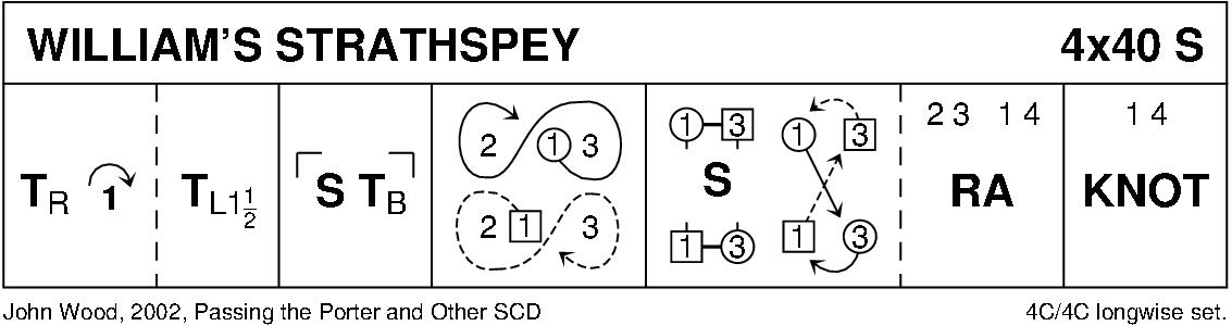 William's Strathspey Keith Rose's Diagram