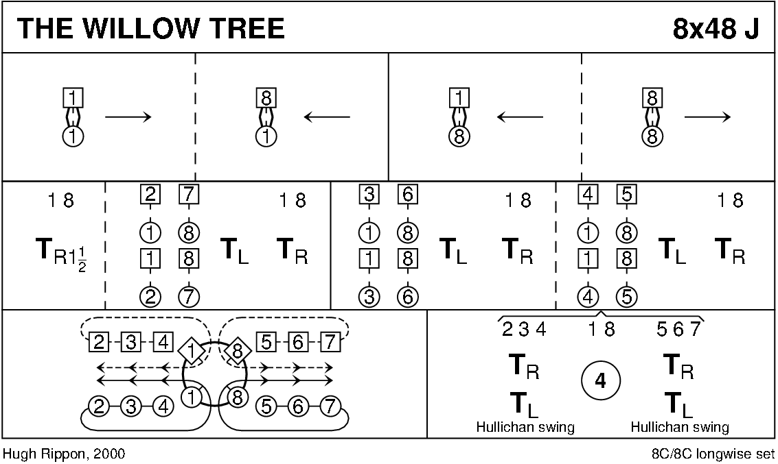 The Willow Tree Keith Rose's Diagram