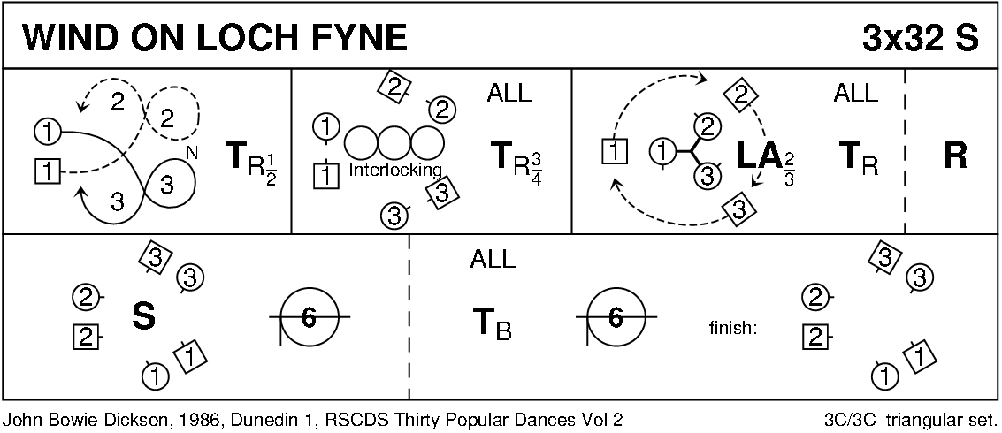 The Wind On Loch Fyne Keith Rose's Diagram