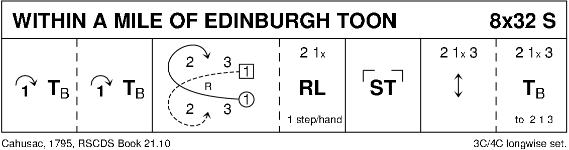 Within A Mile O' Edinburgh Toon Keith Rose's Diagram