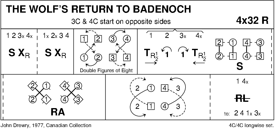The Wolf's Return To Badenoch Keith Rose's Diagram