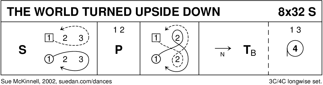 The World Turned Upside 2 Down Keith Rose's Diagram
