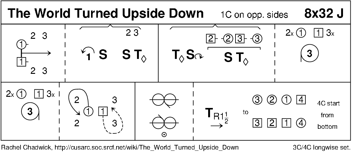 The World Turned Upside Down (Chadwick) Keith Rose's Diagram