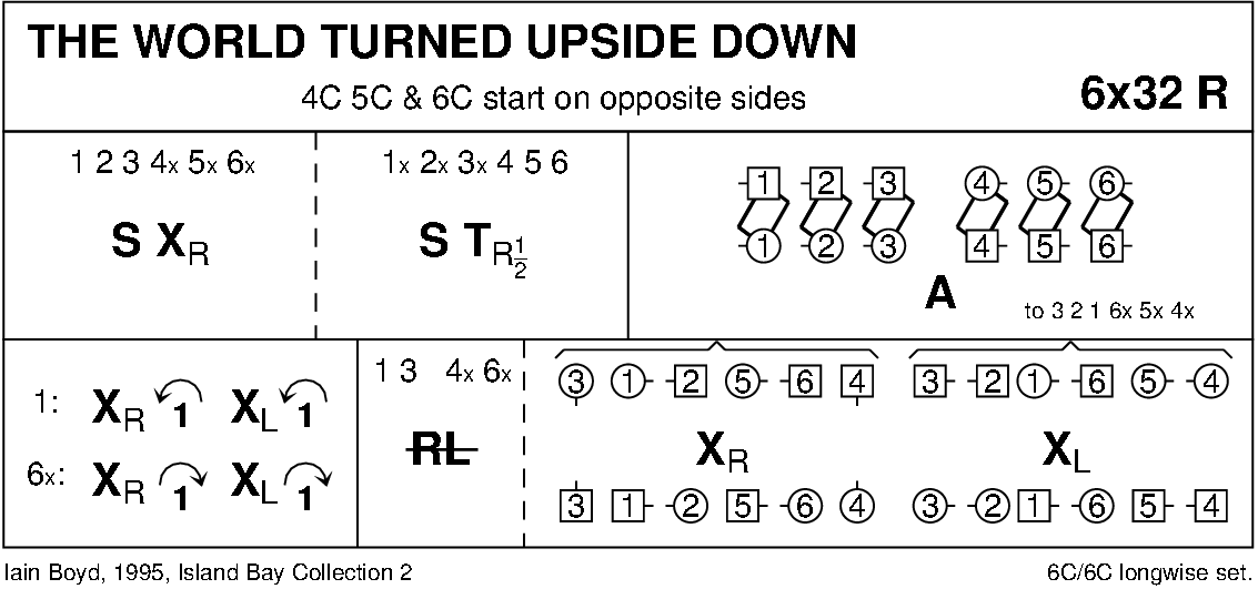 The World Turned Upside Down (Boyd) Keith Rose's Diagram