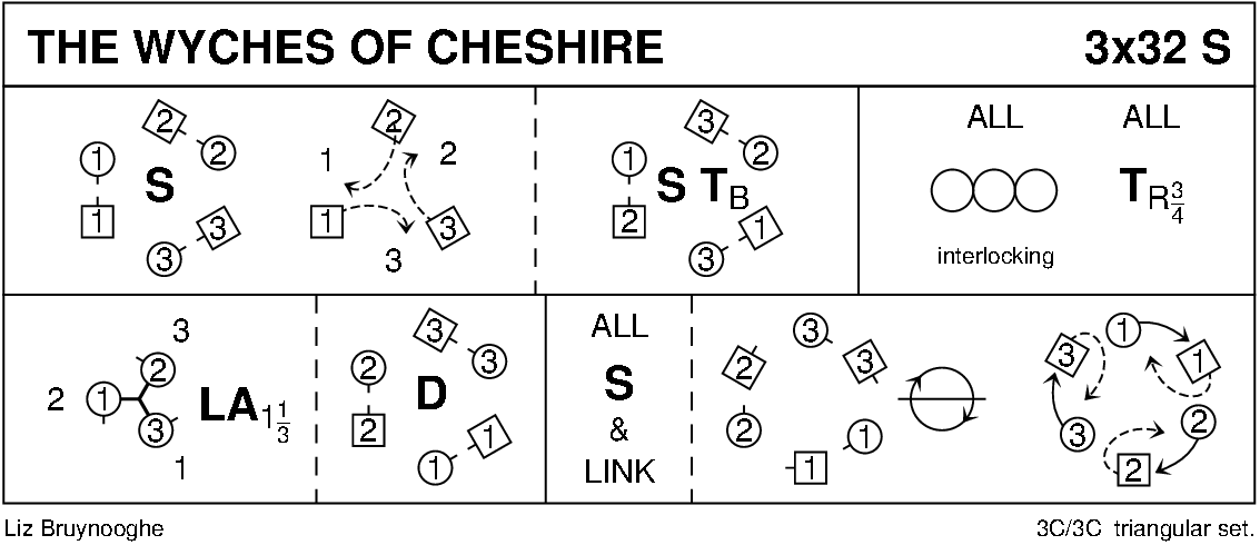 Wyches Of Cheshire Keith Rose's Diagram