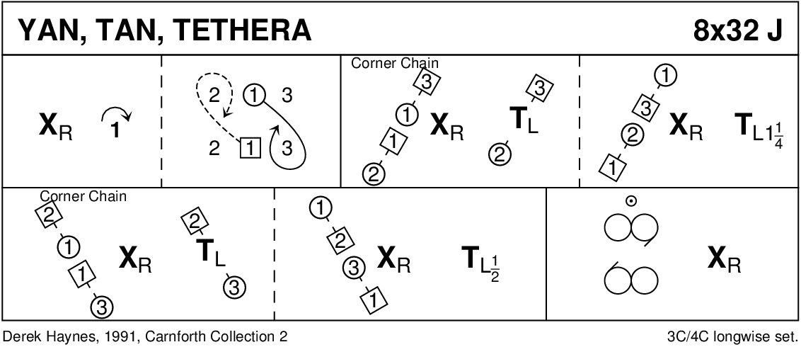 Yan Tan Tethera Keith Rose's Diagram