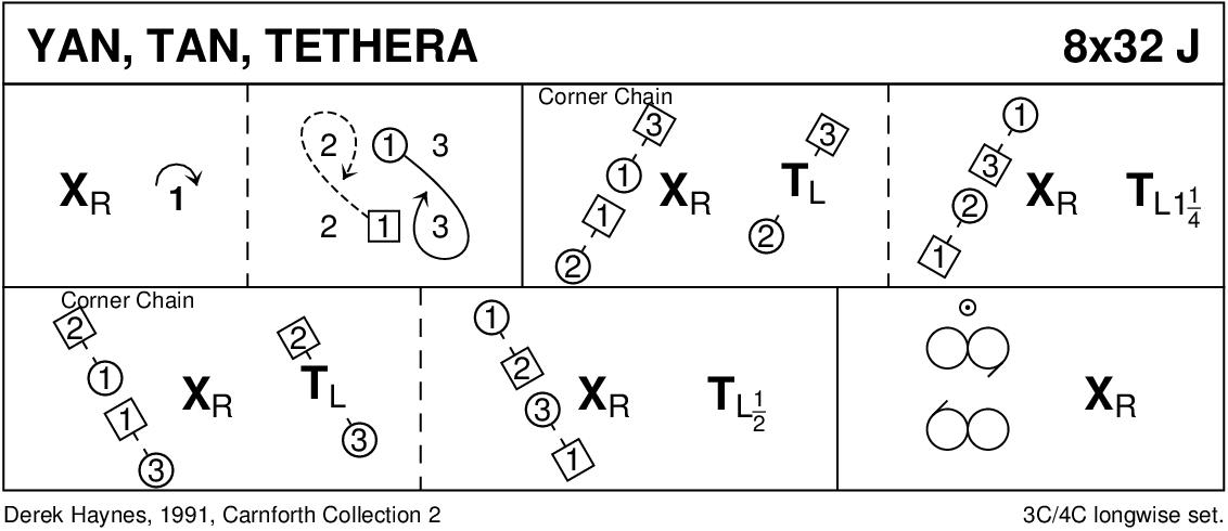Yan Tan Tethera Keith Rose's Diagram