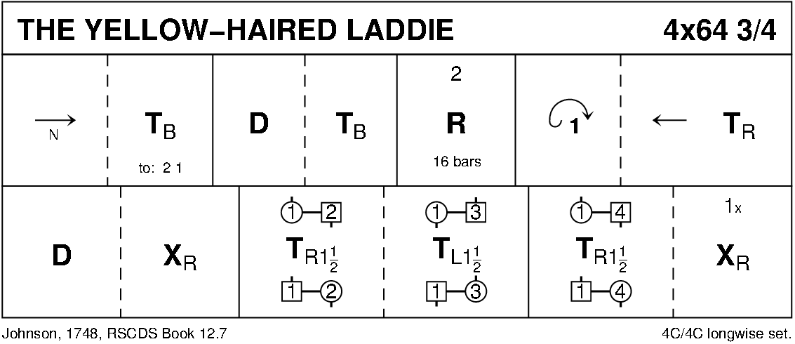 The Yellow-Haired Laddie Keith Rose's Diagram