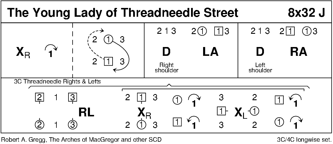 The Young Lady Of Threadneedle Street Keith Rose's Diagram