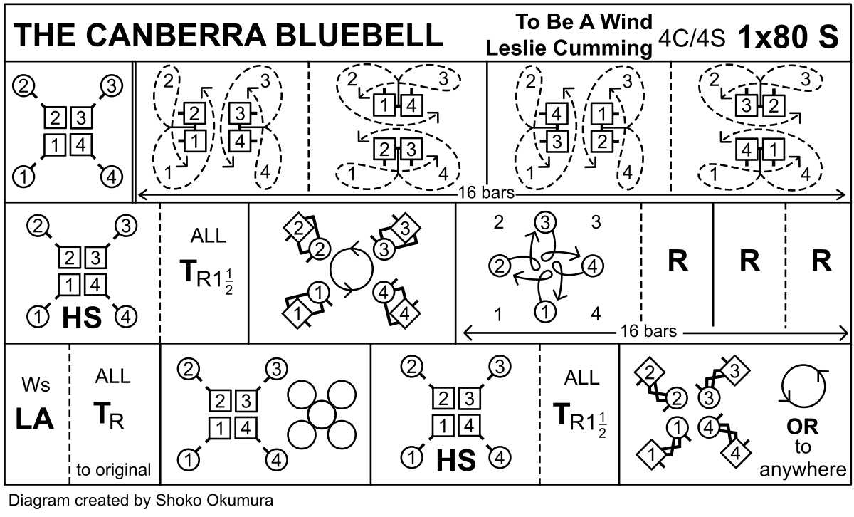 The Canberra Bluebell Keith Rose's Diagram