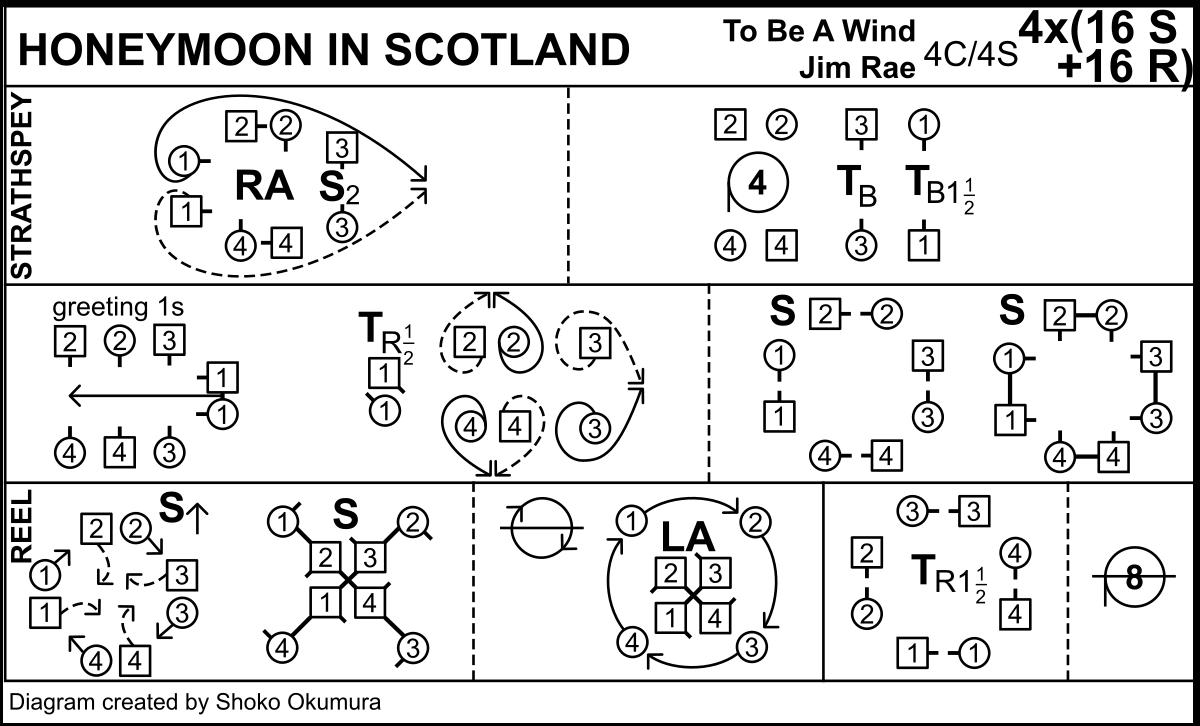 Honeymoon In Scotland Keith Rose's Diagram