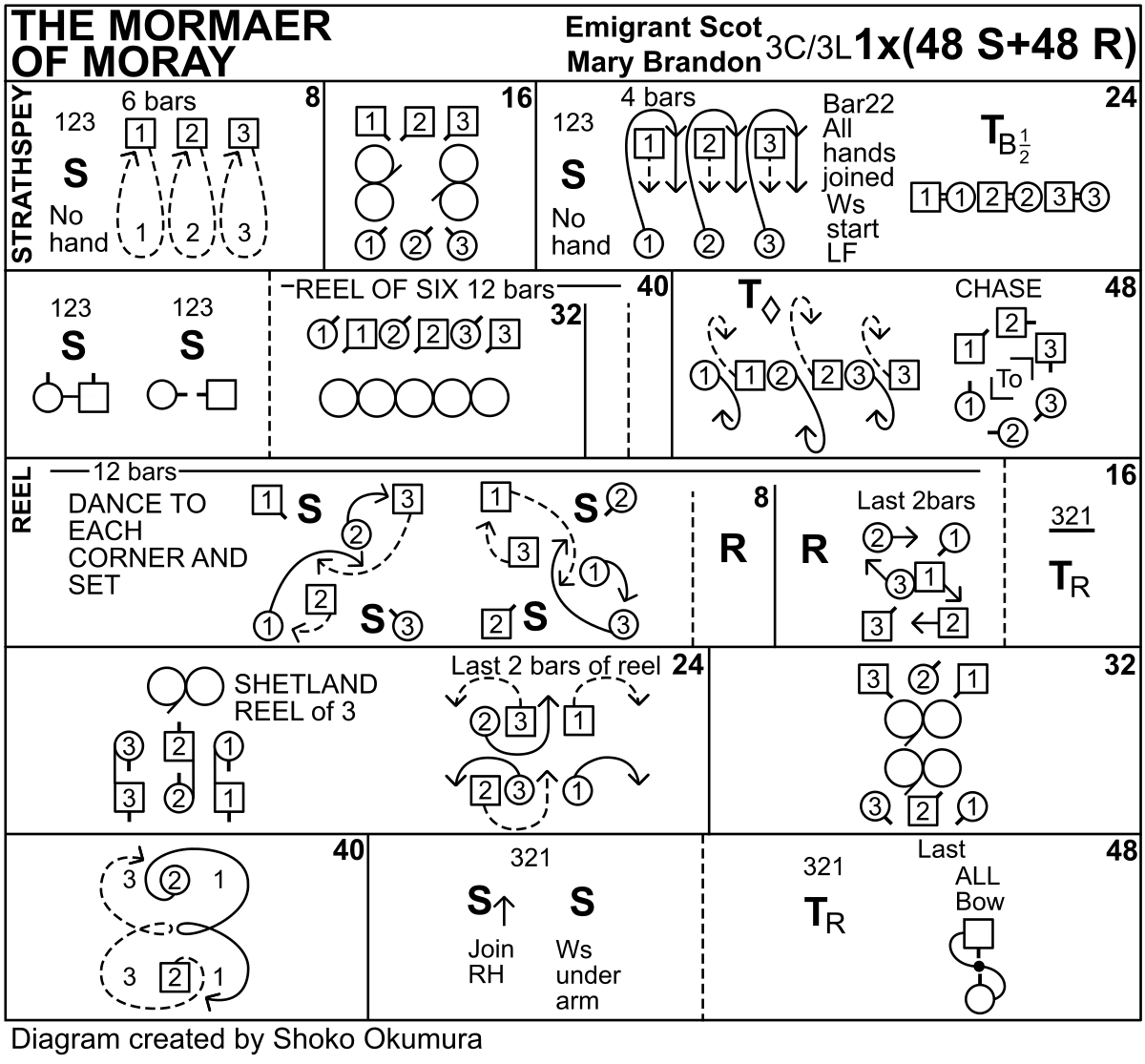 The Mormaer Of Moray Keith Rose's Diagram