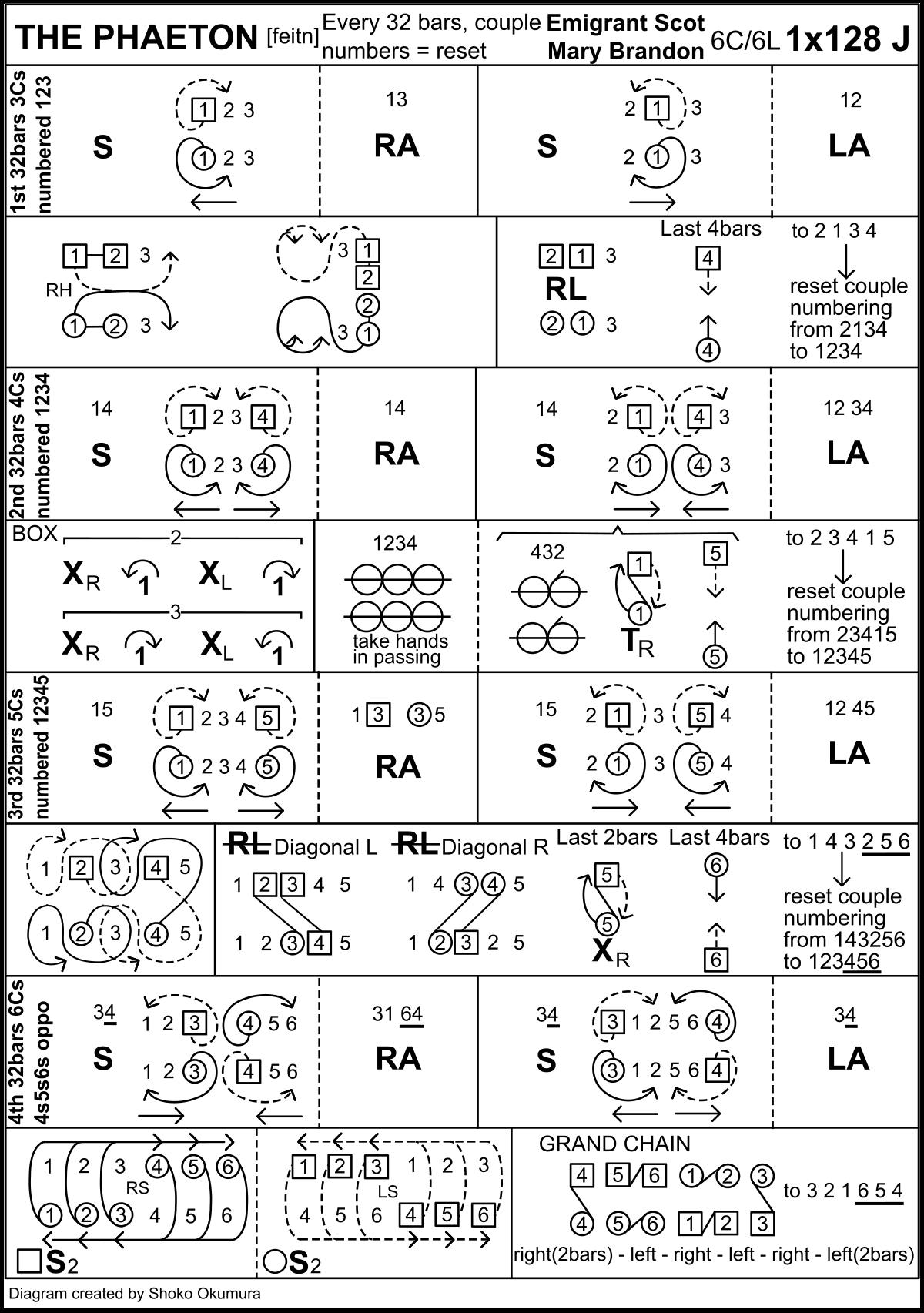 The Phaeton Keith Rose's Diagram