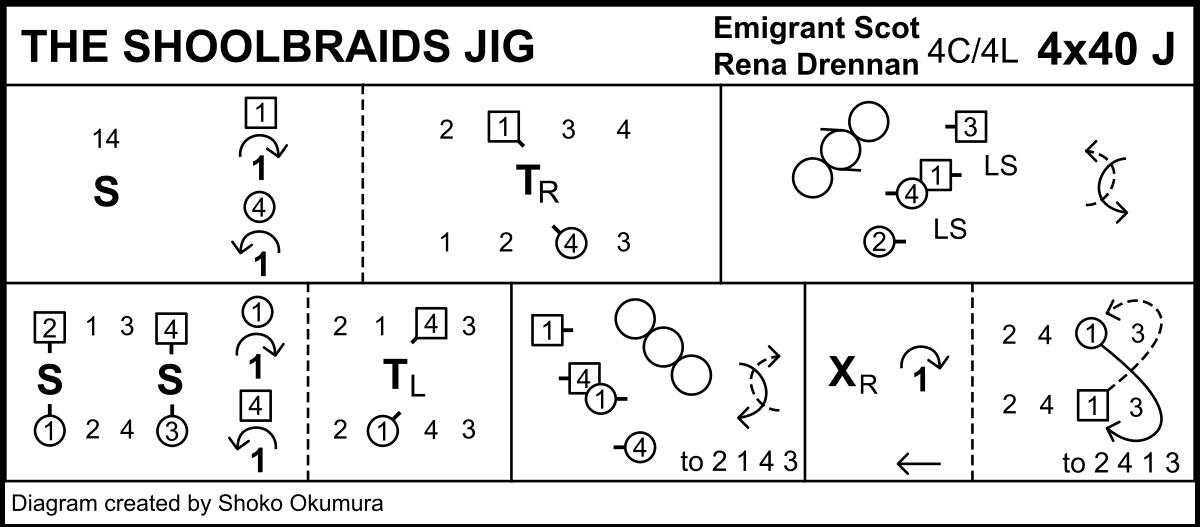 The Shoolbraids Jig Keith Rose's Diagram