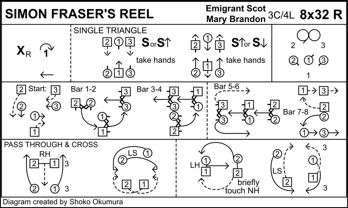 Simon Fraser's Reel Keith Rose's Diagram